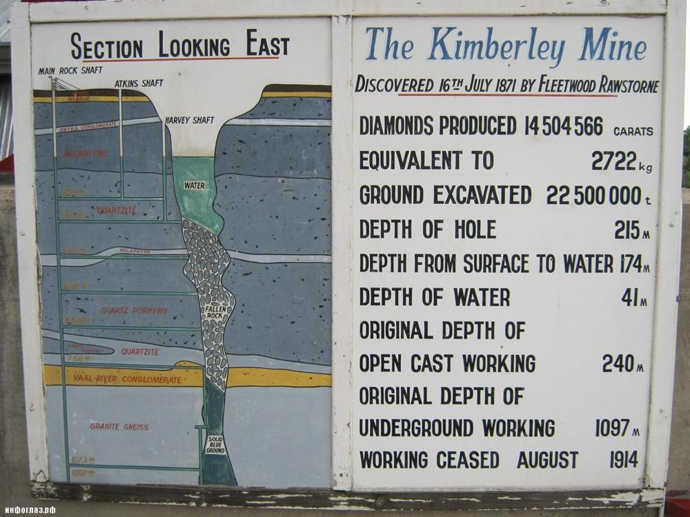 Самый большой кимберлитовый рудник, вырытый без помощи спецтехни