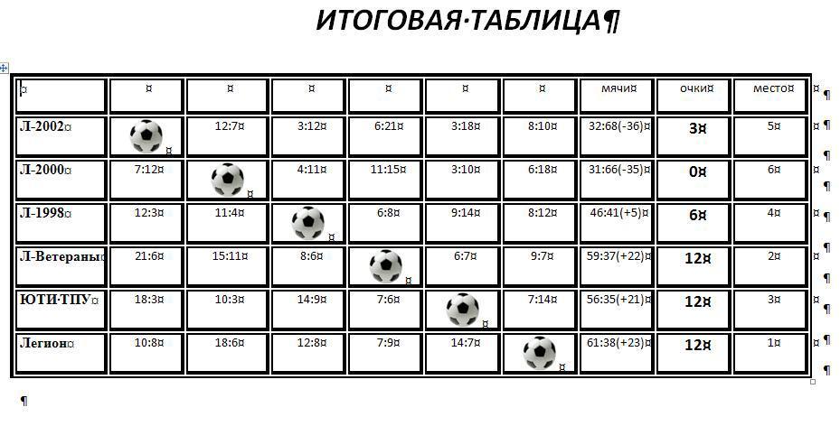 Команда «ЮТИ ТПУ- Сварщики» бронзовый призер кубка «Локомотив».