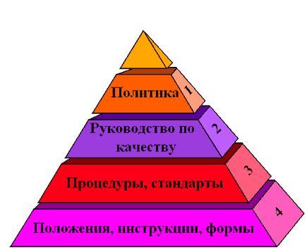 Система менеджмента качества.