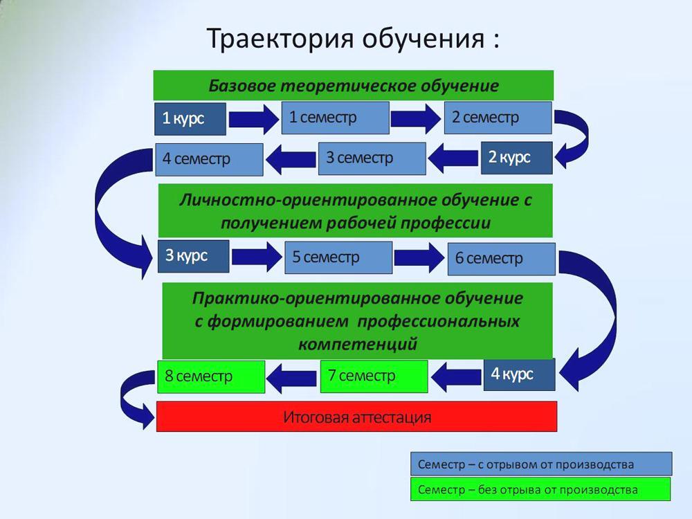 «Личностно-ориентированная образовательная программа подготовки