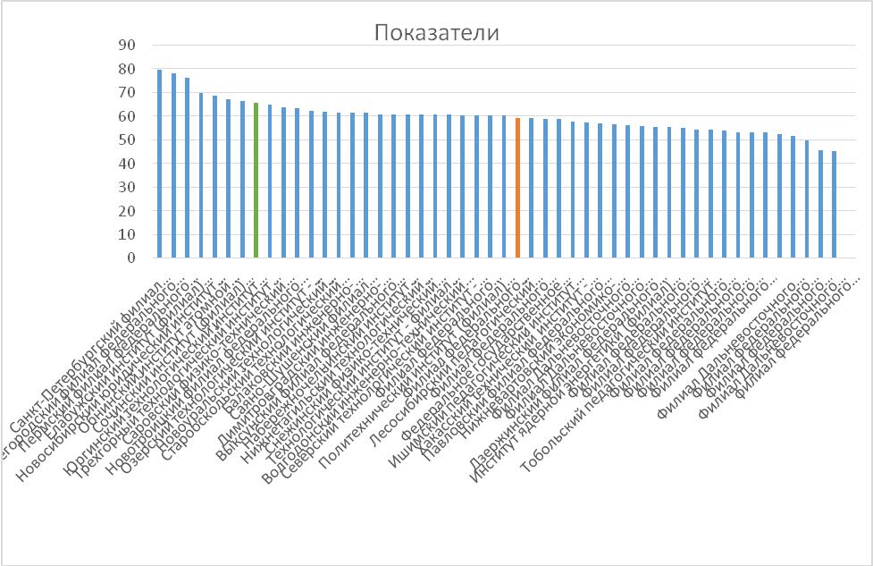 Результаты мониторинга вузов 2016