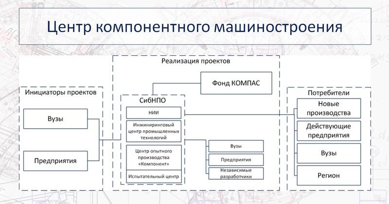Презентация «Фонда КОМПАС» - инвестиционного подразделения Центр