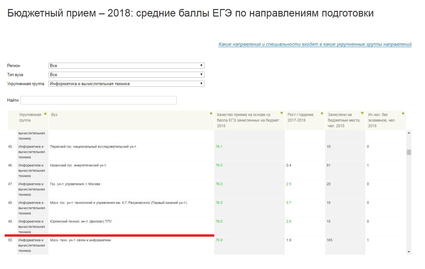 ЮТИ ТПУ стал лучшим филиалом в России