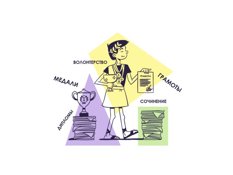 Информация о порядке учета индивидуальных достижений поступающих